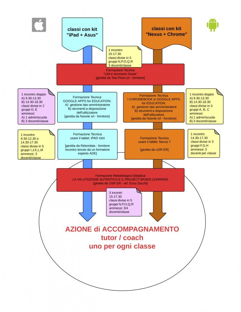Infografica per Formazione Azione Coop Estense